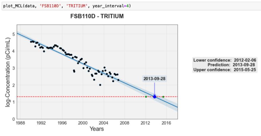 Figure 3. Linear regression plot of tritium concentration.