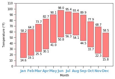 Figure 1. Example of historical temperature data.