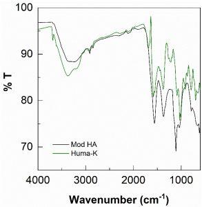 Figure 1: FTIR spectra of Mod-HA and Huma-K